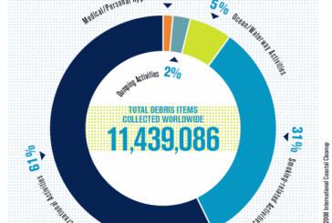 Worldwide sources of marine debris