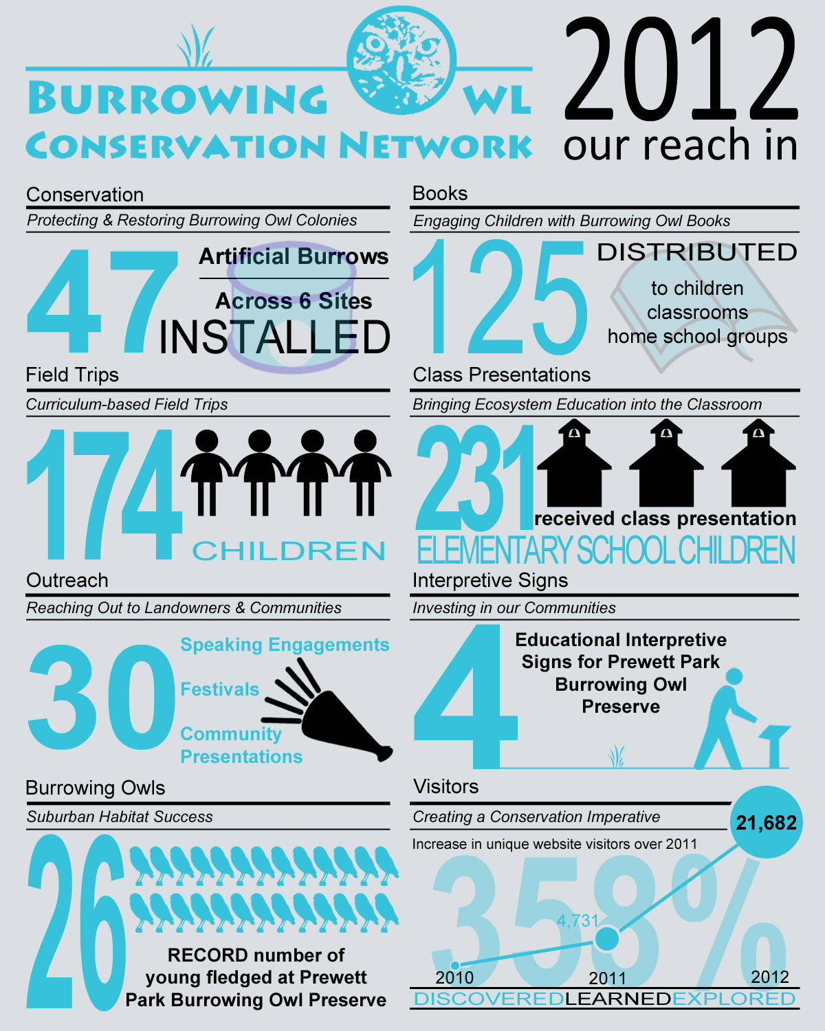 Burrowing Owl Conservation Infographic 2012 - Our reach in conservation